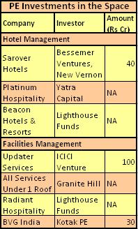 Hotel Management, Housekeeping Companies On PE Radar | VCCircle