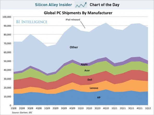 Chart reproduced with permission of Business Insider Intelligence 6/12/12 courtesy of Alex Cocotas
