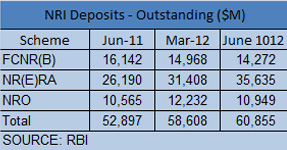 NRI dollar inflow continues to surge