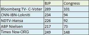 Narendra Modi-led NDA set to form government, predict exit polls