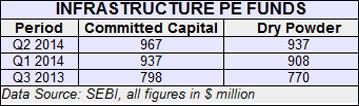 SEBI-registered infrastructure-focused PE funds' dry powder near $1B mark
