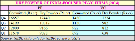 SEBI-registered PE & VC funds' dry powder rose 20% last quarter to over $2B
