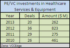 StanChart PE, PremjiInvest buy into Fortis Healthcare; IFC increases stake