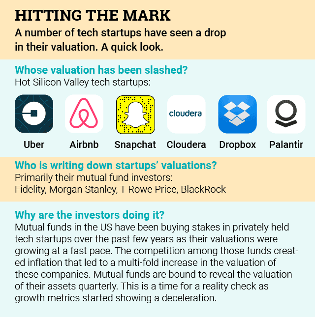 From Uber to Zomato, tech startups struggle to sustain valuations