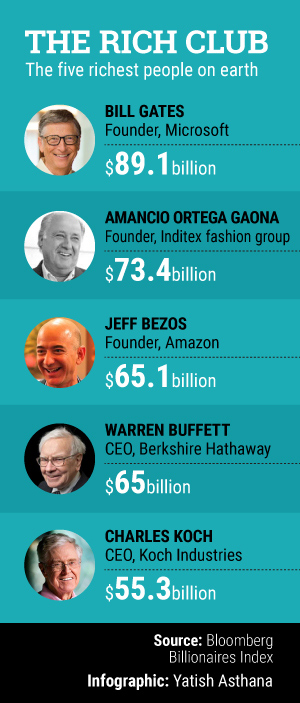 Amazon's Bezos trumps Warren Buffett as the third richest man on earth
