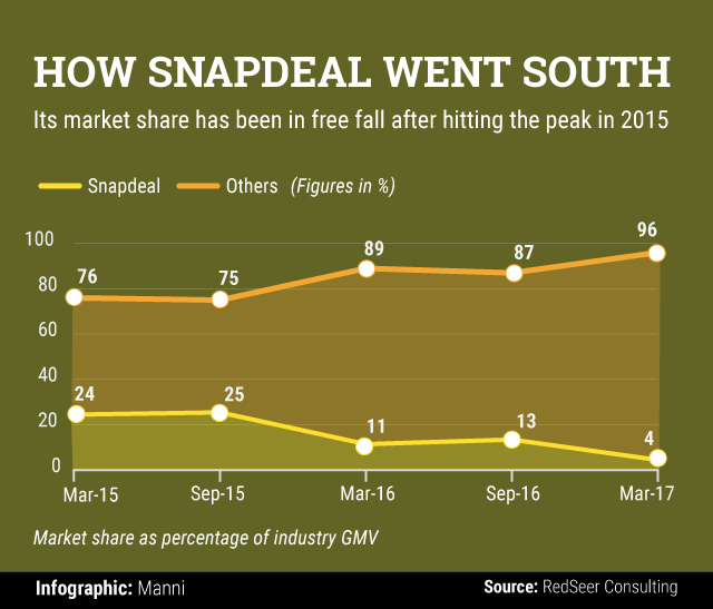 The Fall And Fall Of Snapdeal Why Its Market Share Slipped From 26