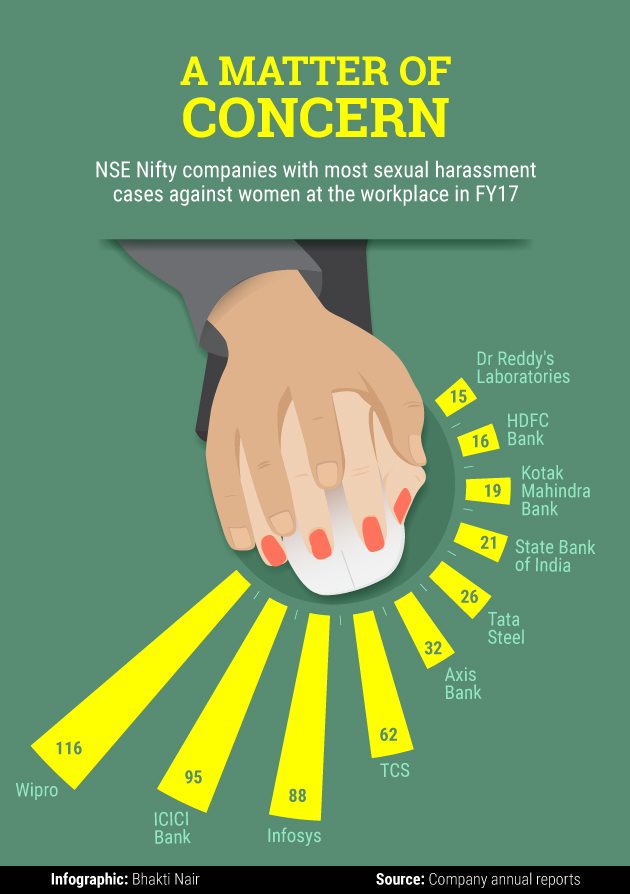 This is the third year for companies to report such incidents, after the  implementation in 2014 of the Sexual Harassment of Women at Workplace  (Prevention, ...