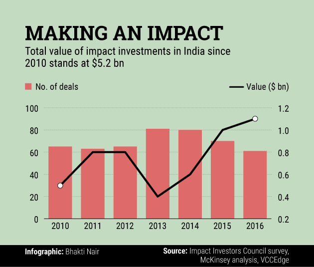 Impact funds invest $1 bn in India second year in a row