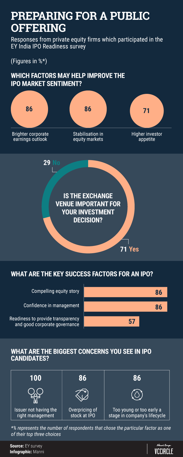 Here's what PE investors in India think about IPO market