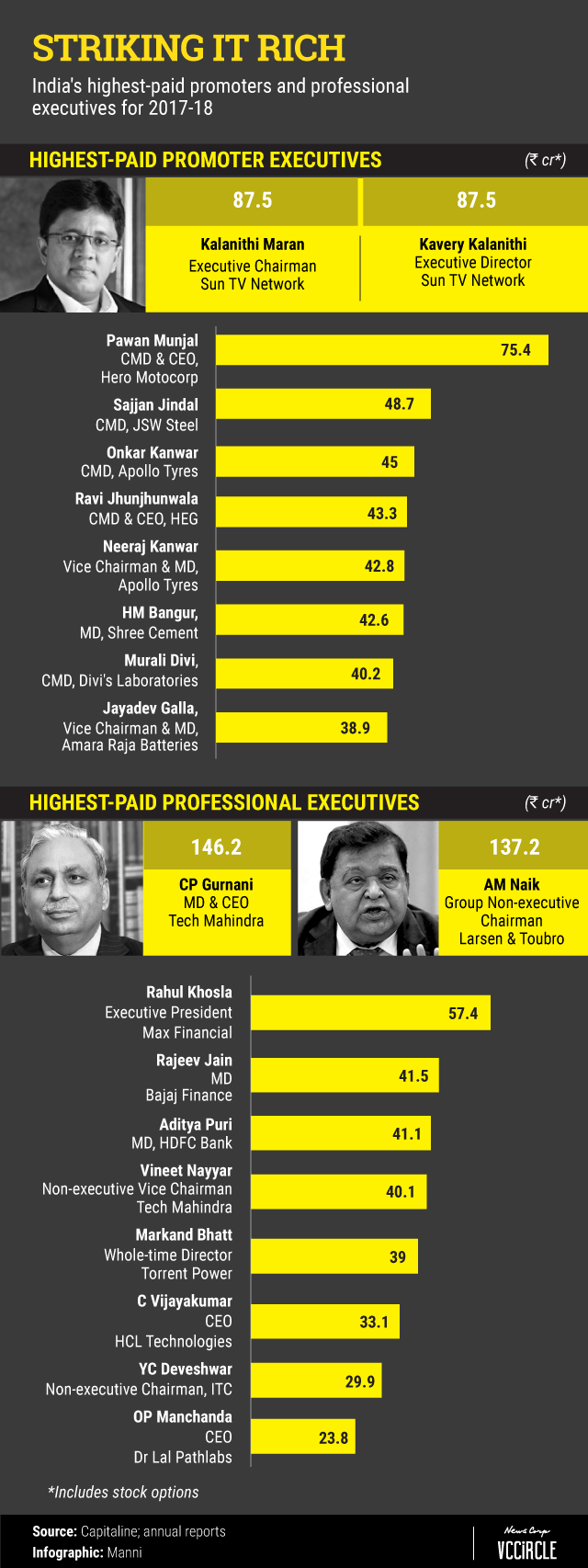 Who are the highest-paid CEOs in India? | VCCircle