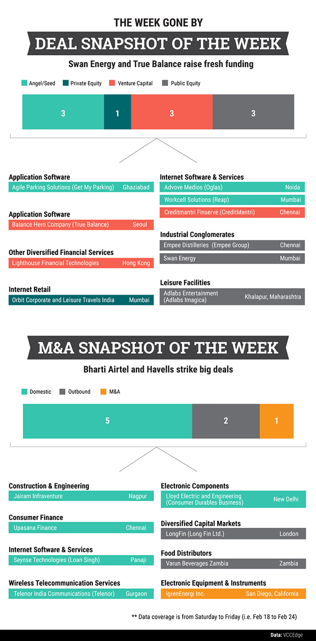 Deal Tracker: All that happened in the PE/VC and M&A space